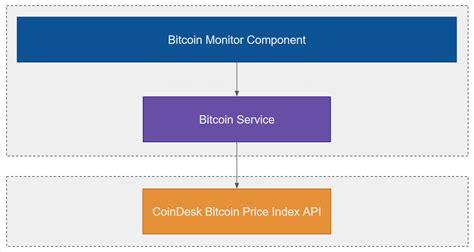 github drminnaarreact bitcoin monitor  app