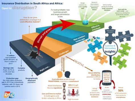 Digital Insurance Distribution [infographic]