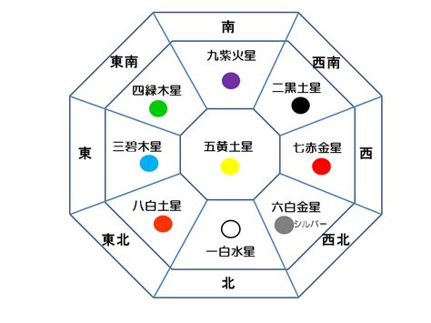 三碧 木星 2020 ラッキー カラー