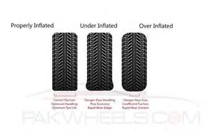 The Right Tyre Pressure?