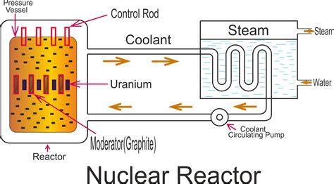 Simple Nuclear Power Diagram