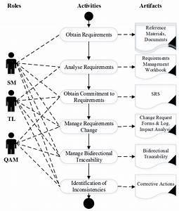 Requirements Management Process Model  Activity Diagram