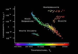A Hertzsprung Russell Diagram Shows The Relationship