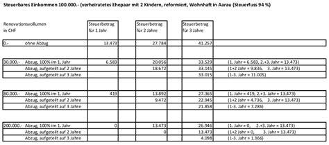 immoservice der immobilienmakler im aargau informiert