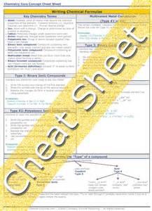 Chemistry Formulas Cheat Sheet