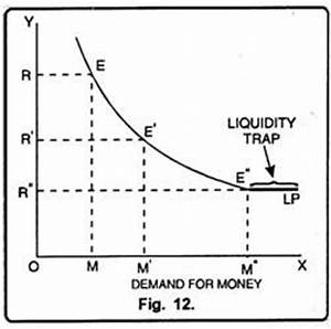Liquidity Preference Theory in Interest (Importance)
