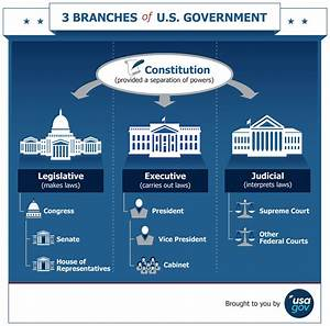 Branches of the U.S. Government | USAGov