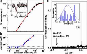 Photophysical Properties Of Type Ii Emitters In Hbn   A