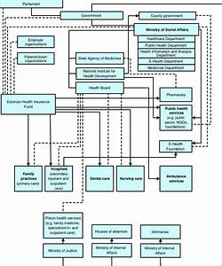 1 Organizational Structure Of The Estonian Health Care System