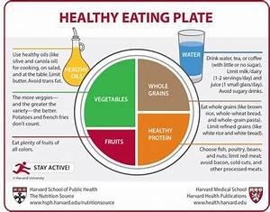 Variations on USDA's MyPlate   Fooducate