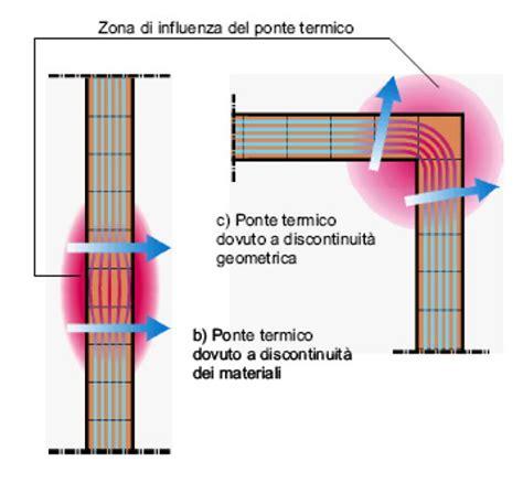 Ponte Termico Davanzale I Ponti Termici Totaldesigntotaldesign