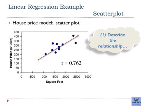 1500 square house an overview of simple linear regression