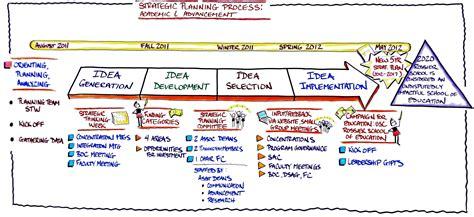 Strategic Thinking Week  Usc Rossier School Of Education