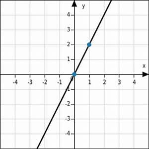 Steigung Einer Quadratischen Funktion Berechnen : wissen ber lineare funktionen bettermarks ~ Themetempest.com Abrechnung