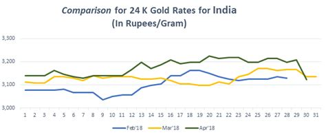India Gold Rate Gold Rate In Delhi Today Gold Price In Delhi 17 Sep 2018