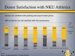 SpB 305: Sports Marketing FAST project -- NKU Athletics ...