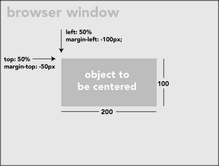 Css Div Center by Css Trick How To Center An Object Exactly In The