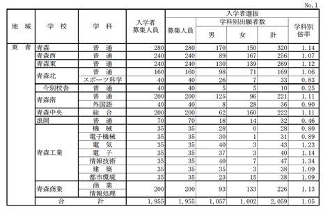 茨城 県立 高校 入試 2021 倍率 発表