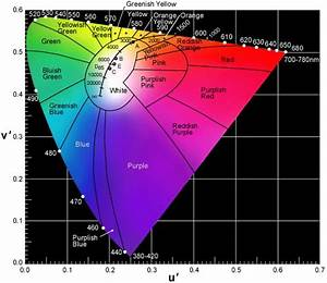 C I E  1976 U C S  Chromaticity Diagram