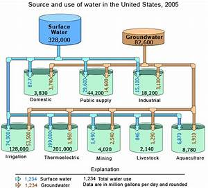 Source And Use Of Water In The U S    The Usgs Water