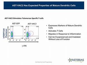 AST-VAC2 Phase 1/2a Trial in Non-small Cell Lung Cancer ...