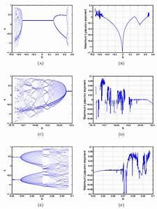 Bifurcation Analysis Of The Three