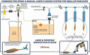 Combined Pre-spray  U0026 Manual Liner Flushing System