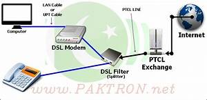 Dsl Installation Guide  U0026 How To Speed Up Ptcl Internet