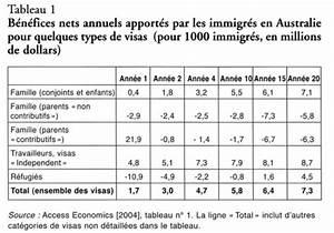 La Ralit De L39immigration En France Chiffrage Et