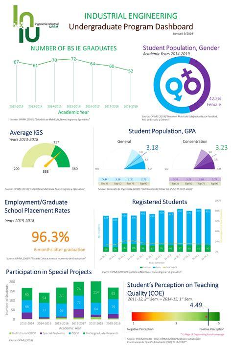 statistics dashboard industrial engineering