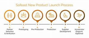 New Product Launch Process