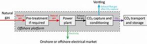 Clean Electricity Production From Offshore Natural Gas
