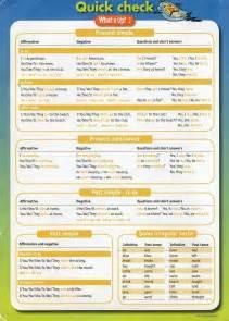 Un Resumen En Ingles by Resumen De Ingles Tiempos Verbales Taringa