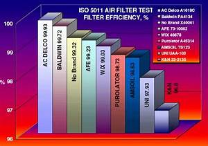 What You Should Know About Aftermarket Air Filters