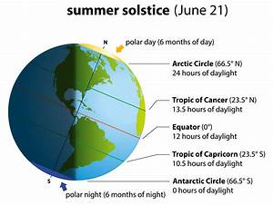 Scorching Solstice