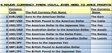 currency pair trading forex pairs major 171 10 best binary brokers comparison table