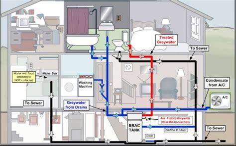plumbing supply house me home plumbing system archives mario plumbing hvac