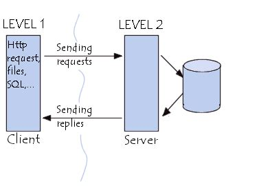 Networking  3tier Clientserver Architecture
