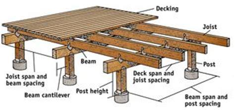 Distance Between Floor Joists On A Deck by How To Build A Deck Gardening Outdoor Living