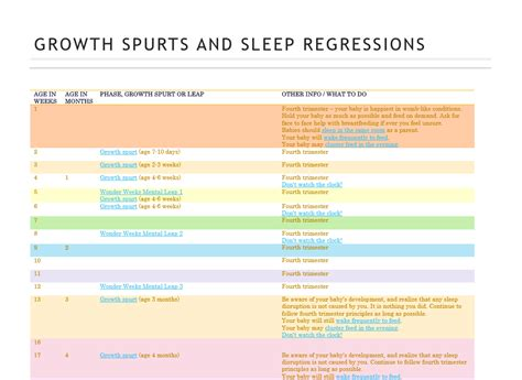 Infant Growth Spurt Chart The 25 Best Ideas About Growth