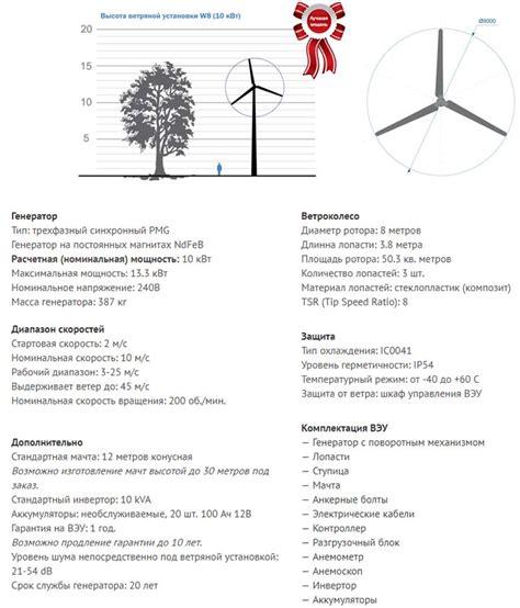 Бытовые ветрогенераторы – Ветрогенератор для дома — минусы и минусы. Расклад по ценам и киловаттам. Цена за 1квт от ветряка. — ЖК.