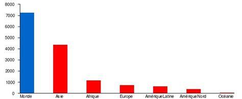 l effectif de la population mondiale en 2015 est de 7 324