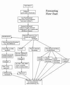 Forecasting Flow Chart