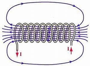 Magnetic Field In Solenoid  9
