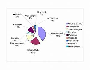 Beyond Google  How Do Students Conduct Academic Research