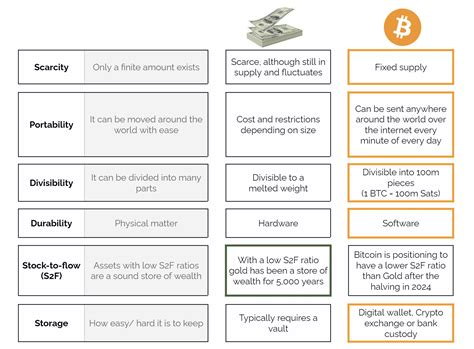 Weighing risk is important when you decide to add different assets to your portfolio. Bitcoin vs Money - Why Bitcoin is better   Holon Global Investments