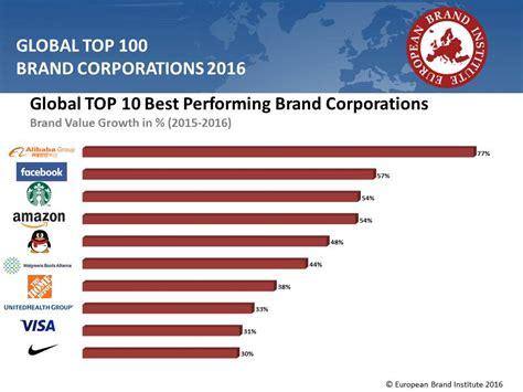 Global Top 100 2016  European Brand Institute
