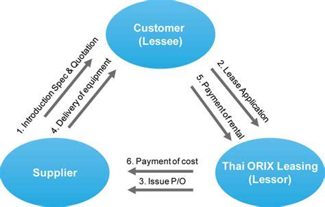 Thai Orix Leasing Co.,ltd
