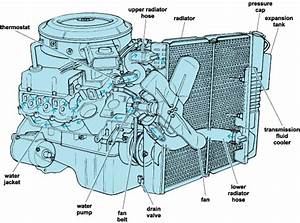The Mechanical Engineers  Cooling Systems Of Ic Engines