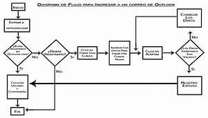 Flujogramas  Tipos De Flujogramas